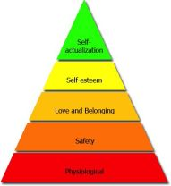 Figure-21-Maslows-hierarchy-of-needs-Whats-Your-Motivation-Maslows-Hierarchy-of-min
